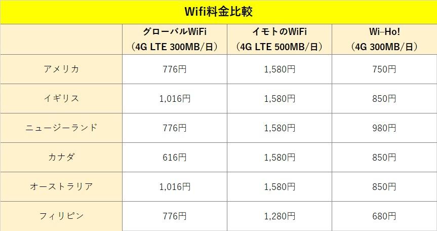 wifi比較表