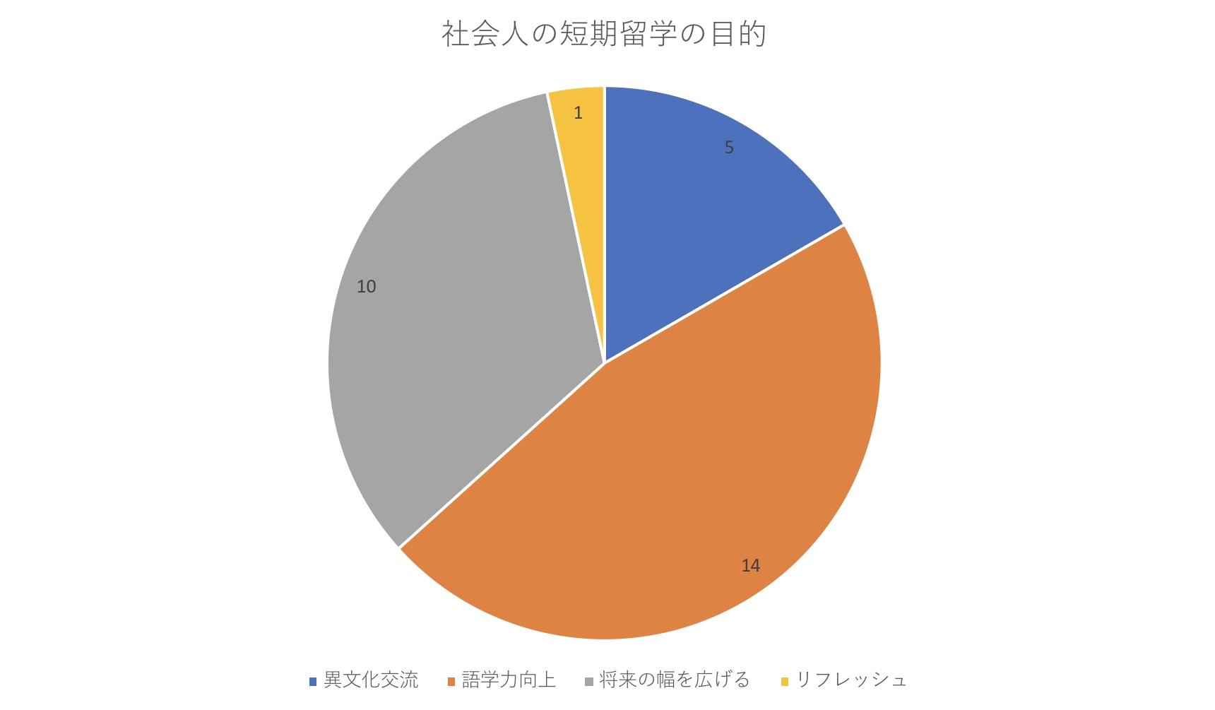 「社会人の短期留学の目的」に関するアンケート結果