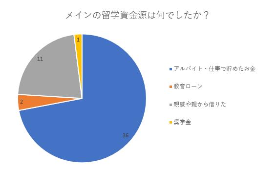 「留学の資金源」に関するアンケート結果